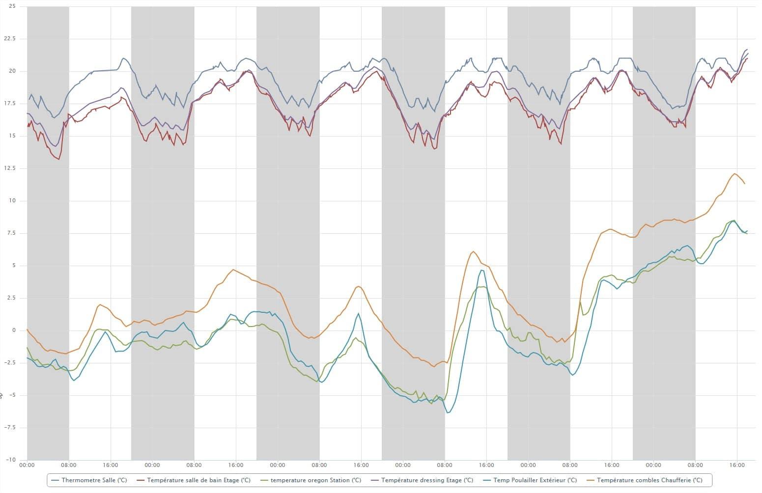 graph temp