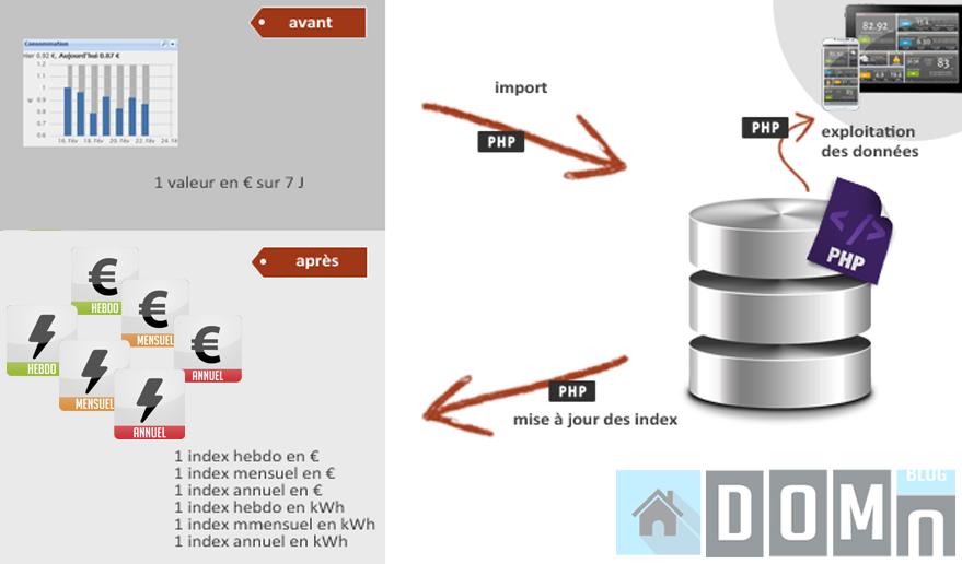 script-php-electique-eedomus-domotique-sql
