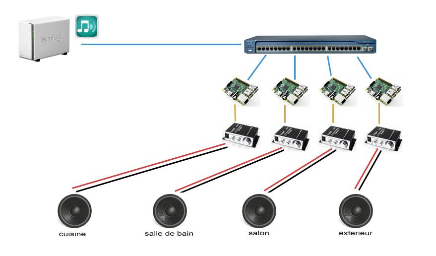 plan-multiroom-raspberry-installation-logitech-squeezeplug