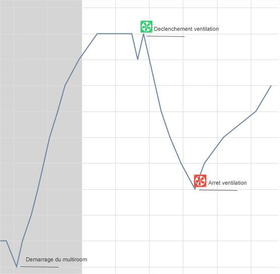 courbe ventilation