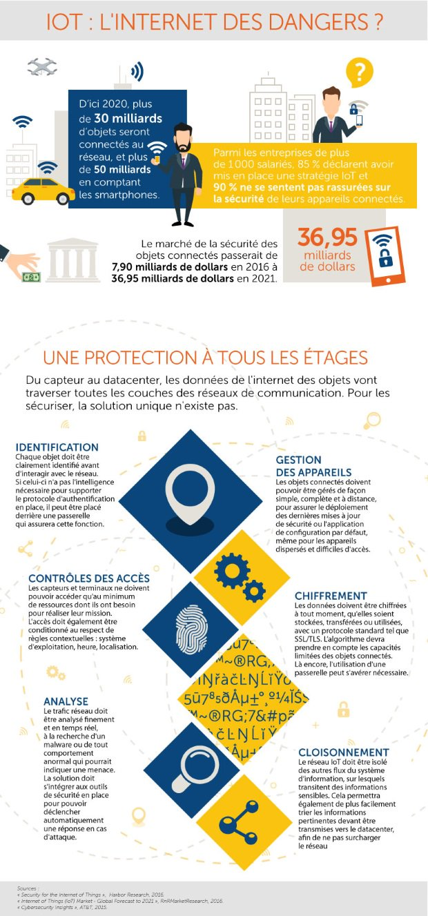 infographie iot l 39 internet des dangers les objets connect s au coeur du debat. Black Bedroom Furniture Sets. Home Design Ideas