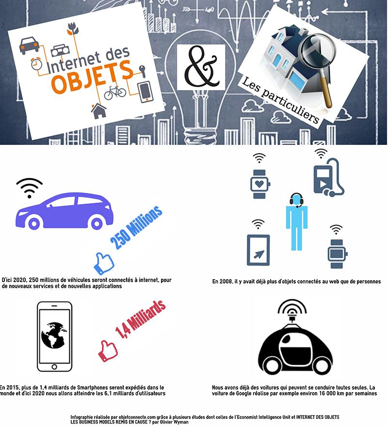 infographie-iot-domotique-securite-objets-connectes
