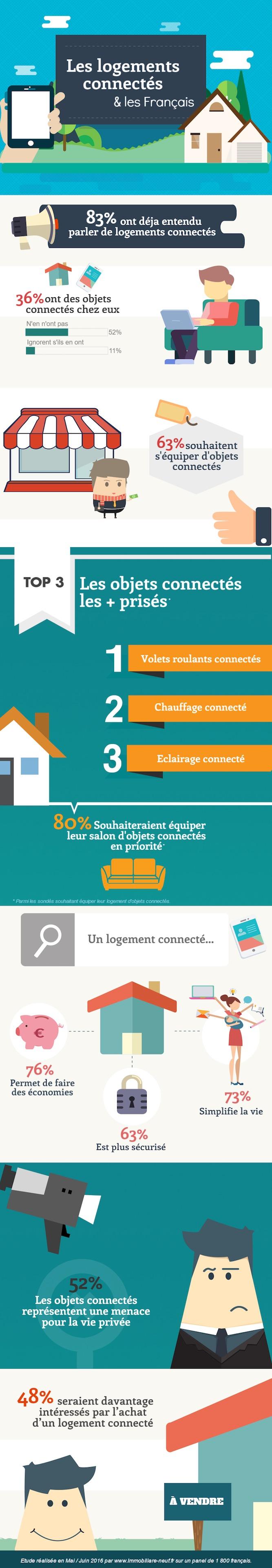 infographie-les-logements-connectes