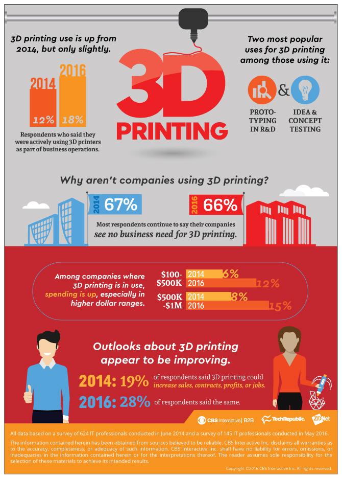 infographie-impression-3d-3dprint-industrie