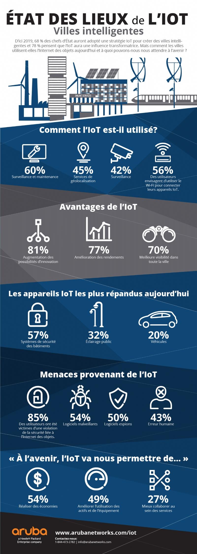 infographie-internet-iot-villes