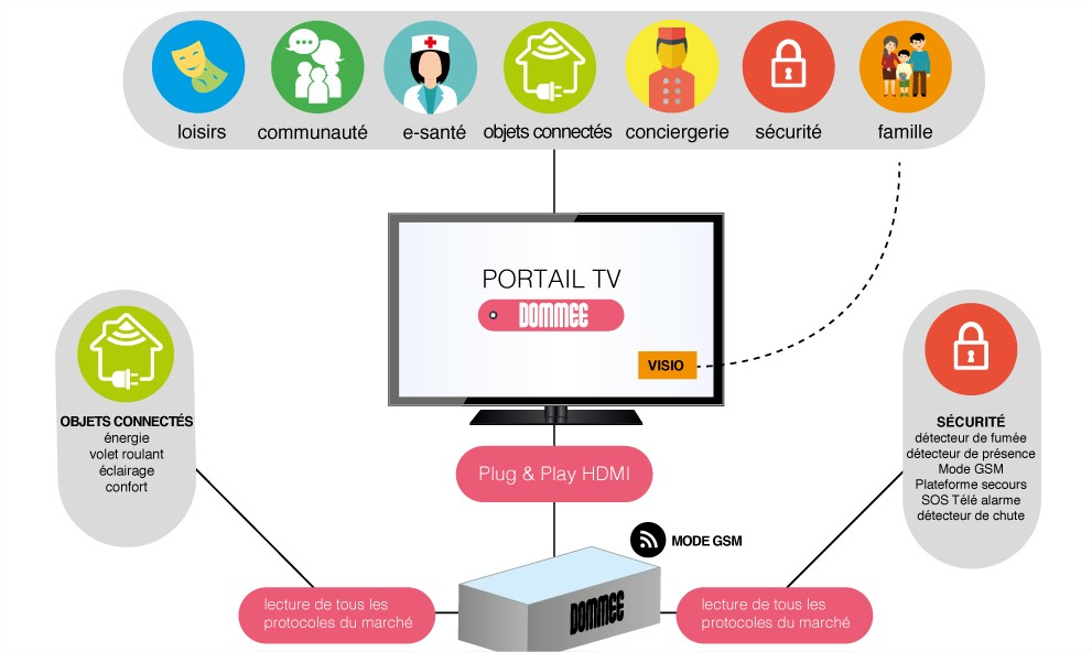 dommee-domotique-smarthome