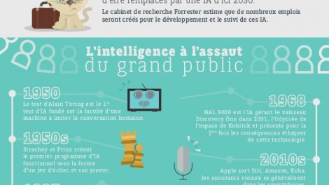 infographie-comprendre-lintelligence-artificielle-by-enjoydigitall-1-638