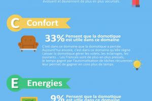 infographie-domaines-domotique