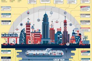 infographie-smartcity-domoblog