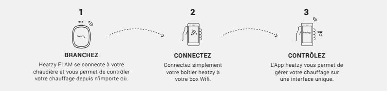 heatzy-facil-utilisation-simple-chauffage-pilote-connecte