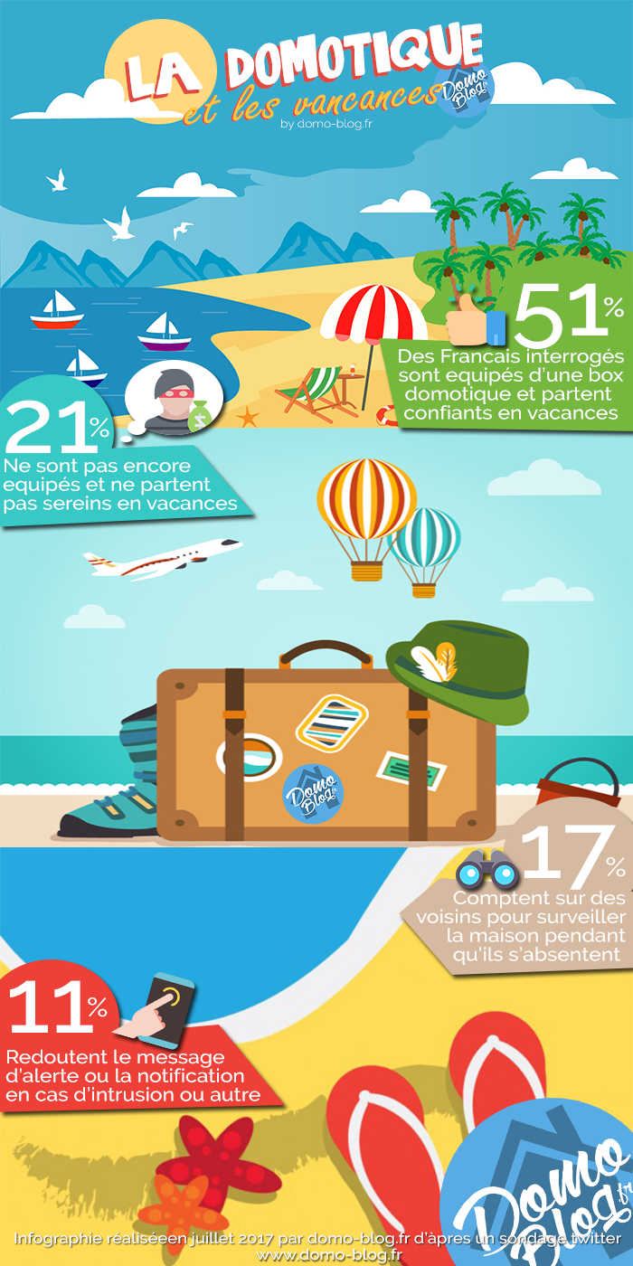 infographie-francais-vacances-domotique-intrusion-cambriolages-alertes-domotique