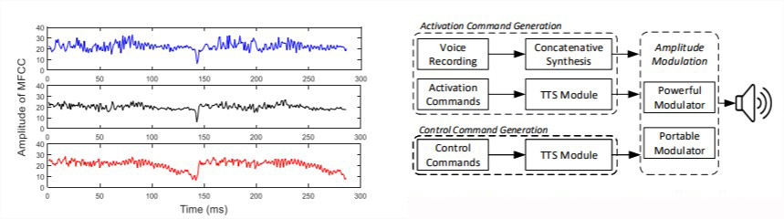 ultrasons-hack-assistants-vocaux-faille