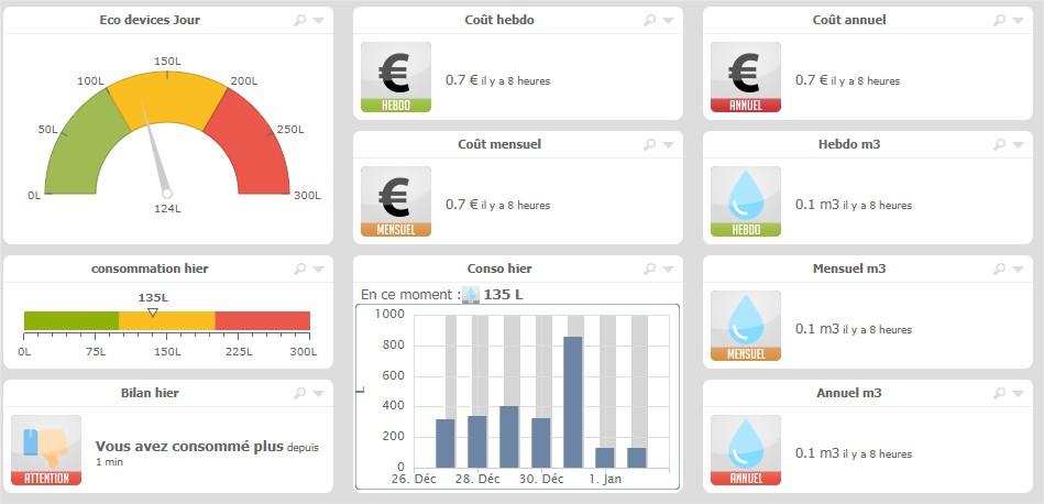 eedomus-suivi-economies-eau-eco-consommation