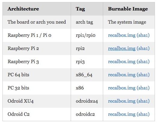 recalbox-raspberry-download-telechargement
