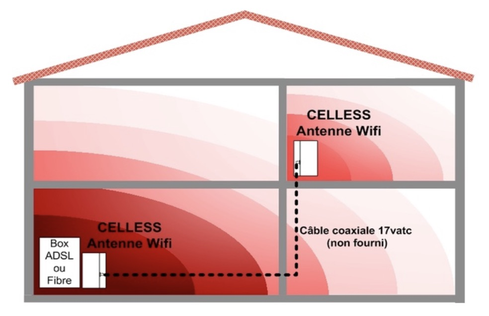 celless-wifi-coaxial-passif-network