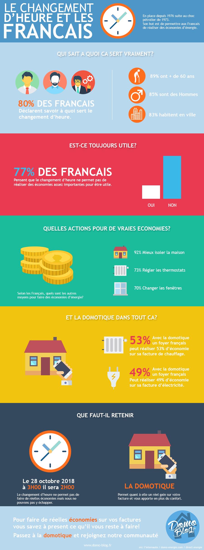 infographie changement-heure-francais-domotique-iot-smart-home