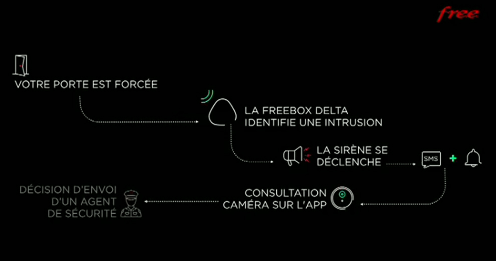 freebox-delta-freebox7-maison-domotique-iot-connectee