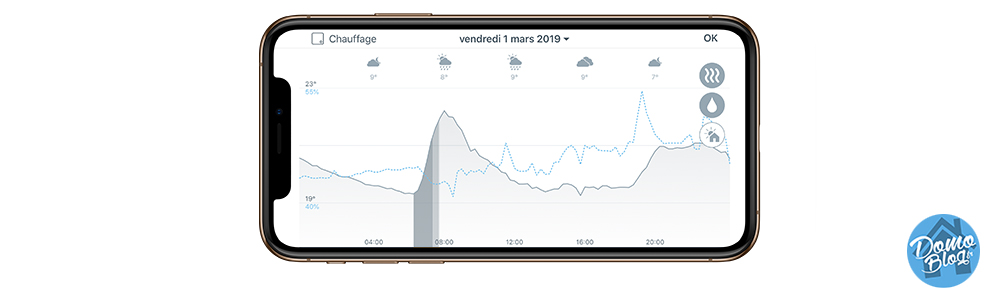 tado-thermostat-courbe-analyse