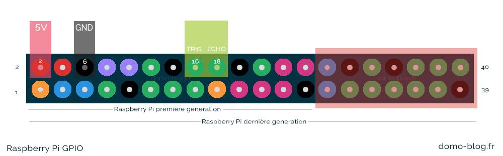 raspberry-pi-pinout-cuve-recuperateur-eau-hc-sr04