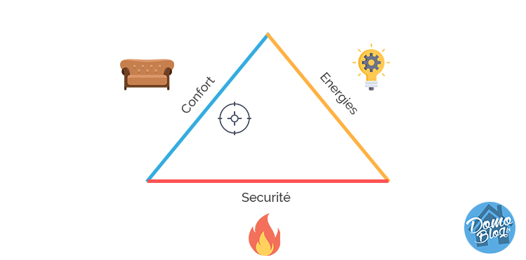 domaines-domotique-pyramide-target-zone