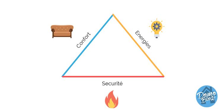 pyramide-domotique-domaines