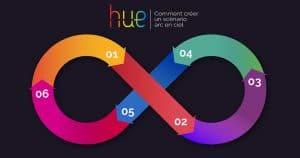 Comment créer une boucle de couleurs dynamique avec Philips Hue?